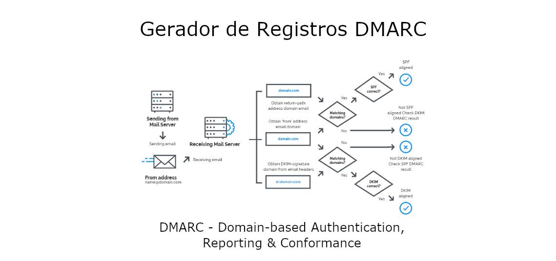Gerador de Registros Dmarc